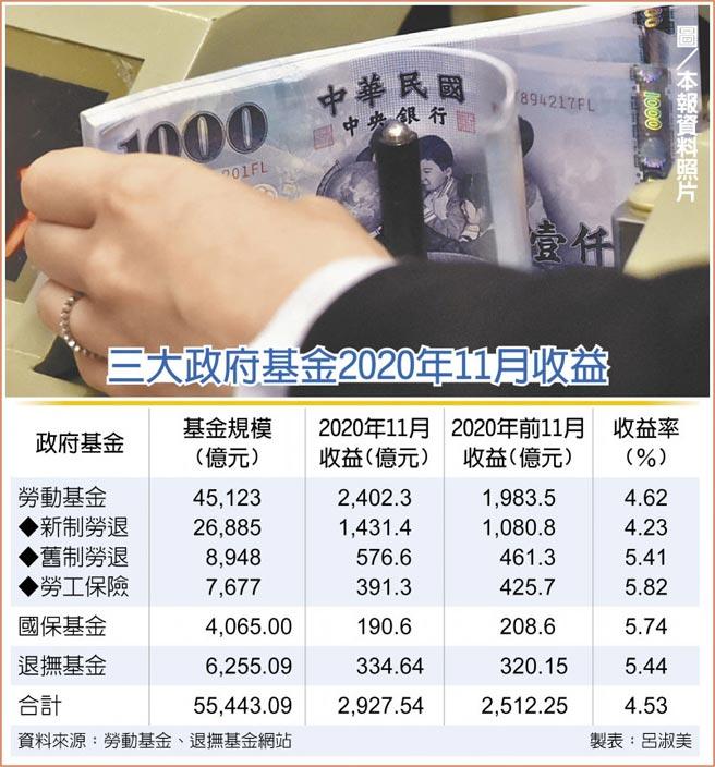 三大政府基金2020年11月收益  圖/本報資料照片