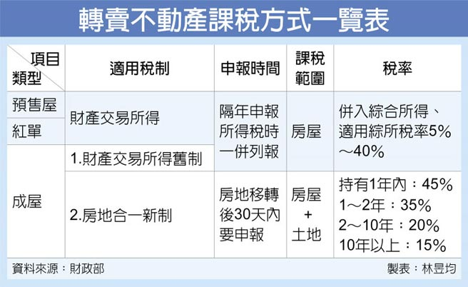 轉賣不動產課稅方式一覽表