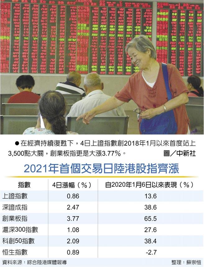 2021年首個交易日陸港股指齊漲 在經濟持續復甦下,4日上證指數創2018年1月以來首度站上3,500點大關,創業板指更是大漲3.77%。圖/中新社
