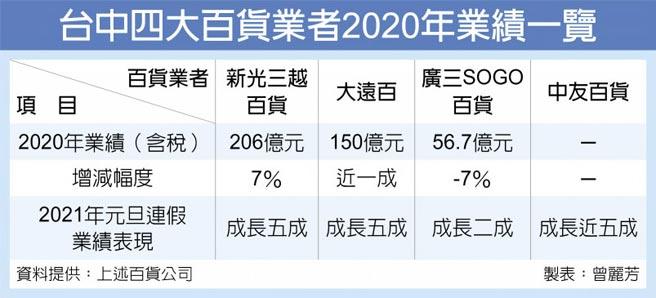 台中四大百貨業者2020年業績一覽