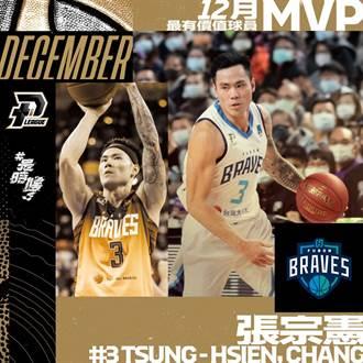 PLG》富邦勇士張宗憲 奪聯盟史上首位單月MVP