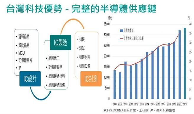 富邦證券看好台灣半導體產業受惠四大商機,未來成長動能仍將持續。(圖/富邦證券提供)