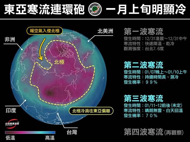 台灣颱風論壇 天氣特急今日在臉書粉專上指出,先前入冬首波寒流,只是個序幕,因為下周恐怕又有寒流接力報到。(圖擷取自台灣颱風論壇 天氣特急專頁)
