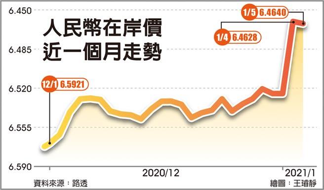 人民幣在岸價近一個月走勢