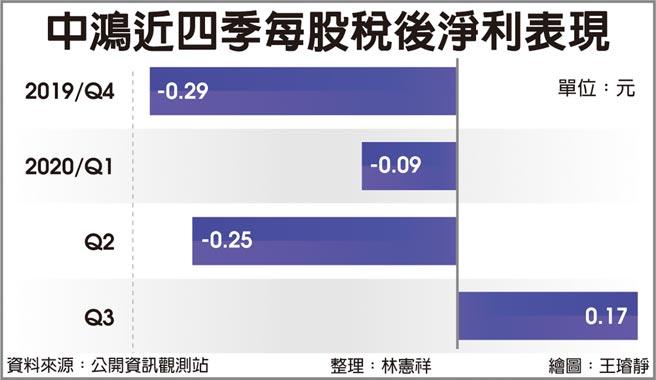 中鴻近四季每股稅後淨利表現