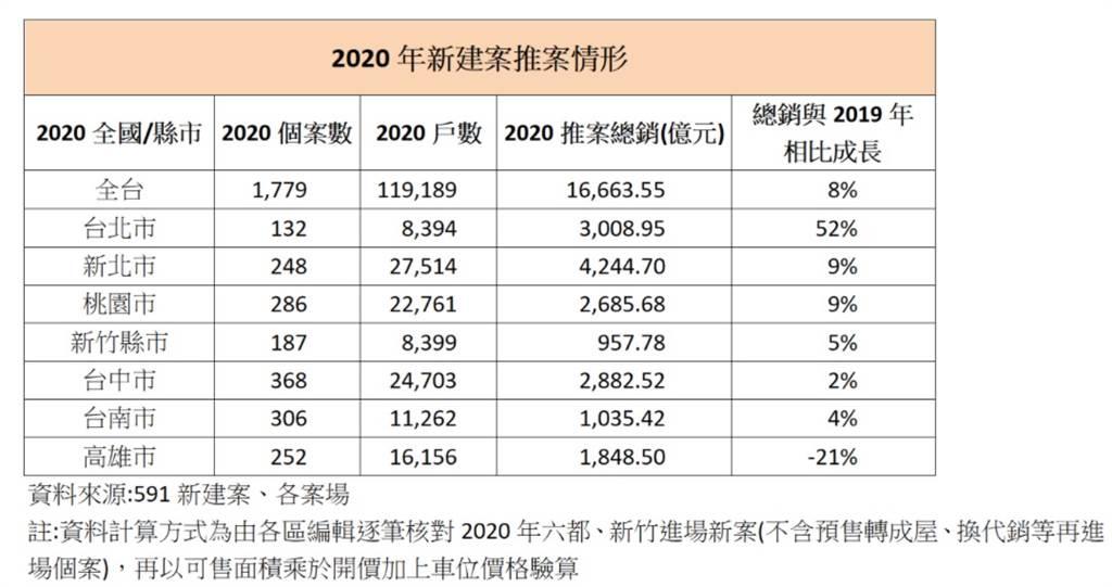 2020年新建案推案情形