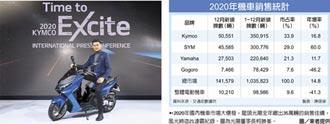 去年機車狂賣103萬輛 25年新高