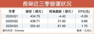 長榮11月每股盈餘0.85元