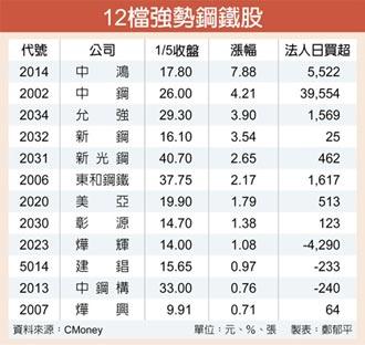 中鋼2月盤價可望續漲 鋼鐵股衝鋒