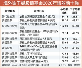2020境外基金十強 股票型包辦