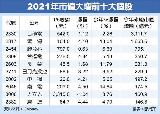 2021年市值大增前十大個股