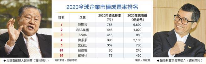 2020全球企業市值成長率排名