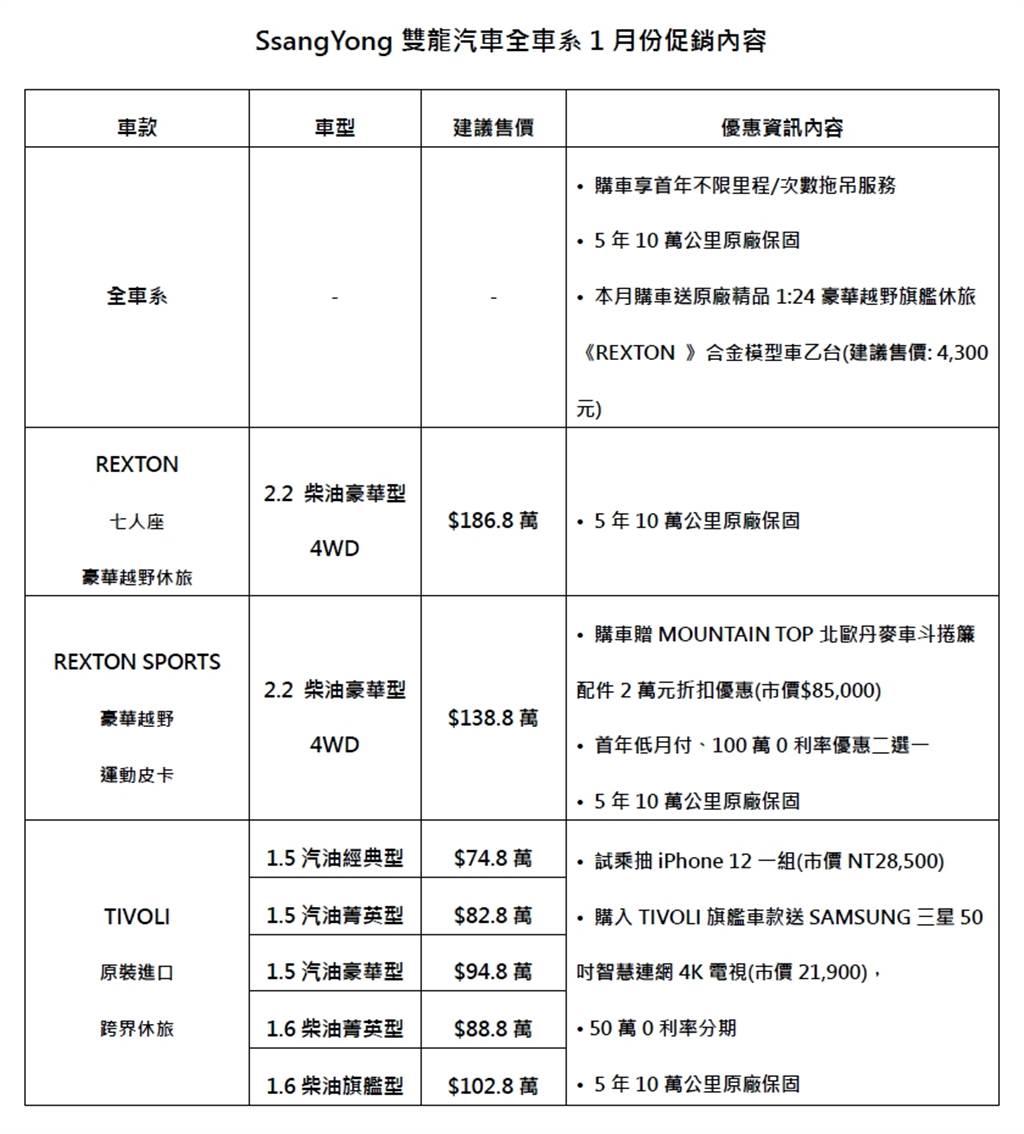 推出冬季防疫安心到府試乘,指定車款送SAMSUNG三星50吋4K電視,試乘SsangYong 再抽iPhone 12