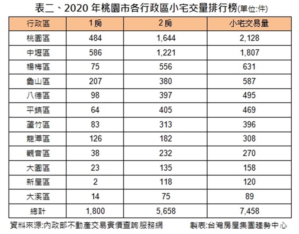 表二、2020年桃園市各行政區小宅交量排行榜(單位:件)