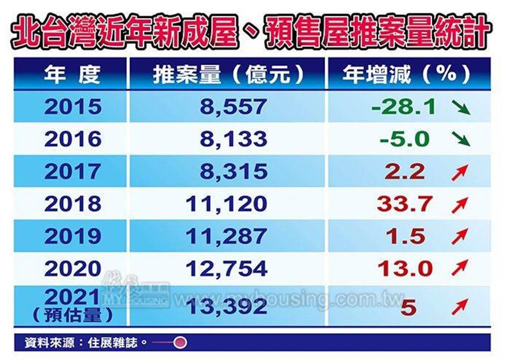 北台灣近年新成屋、預售屋推案量統計