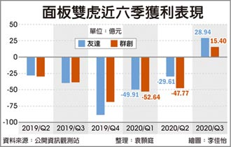 面板大漲 雙虎Q1料賺逾百億 本季價格可望再上揚10%
