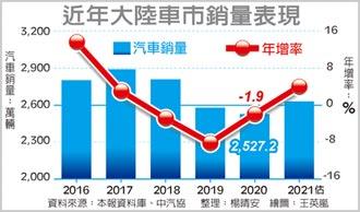中汽協:陸2020汽車銷量 年減1.9%