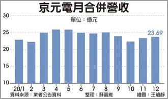 京元電 5G、WiFi 6測試產能滿載