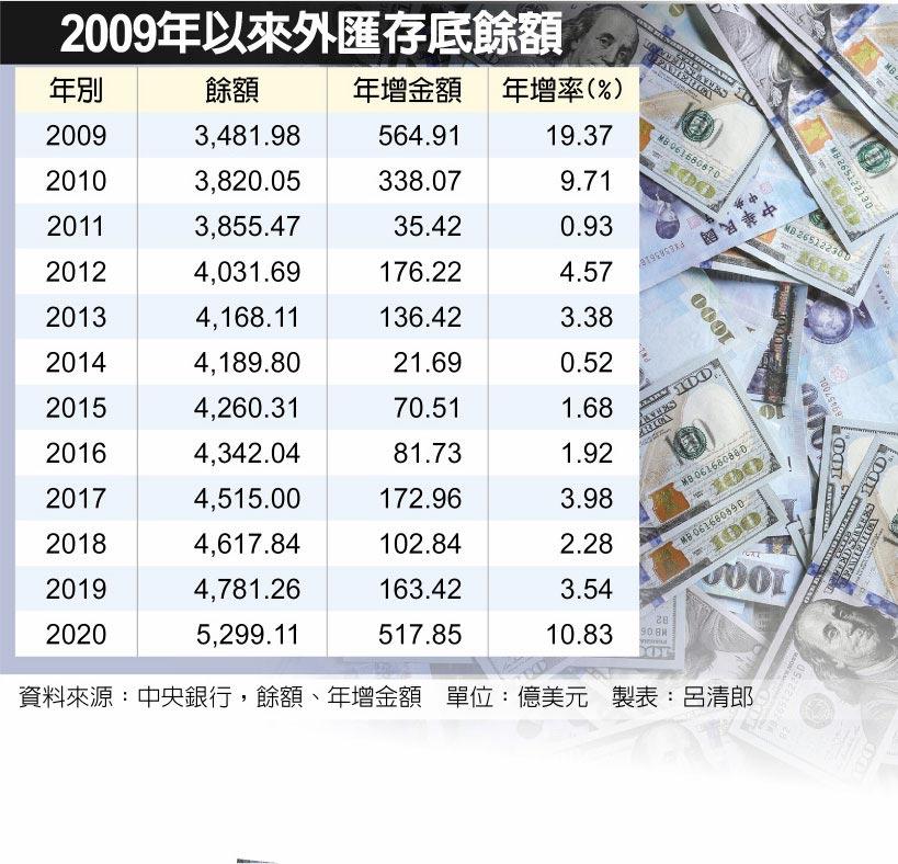 2009年以來外匯存底餘額