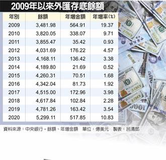 央行大買匯 外匯存底頻創高