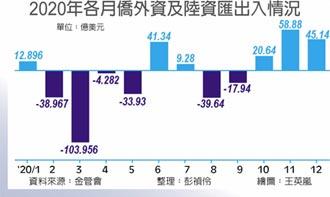 用力回頭 外資第四季淨匯入逾3,500億