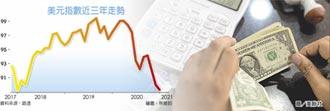 美元指數跌不停 觸三年新低