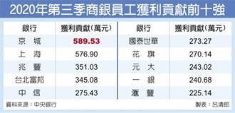 國銀行員貢獻 京城奪冠
