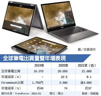 Chromebook今年出貨拚4千萬台