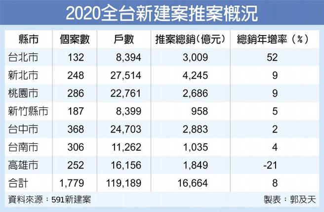 2020全台新建案推案概況