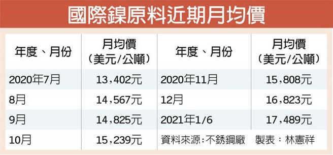 國際鎳原料近期月均價
