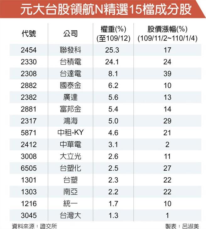 元大台股領航N精選15檔成分股