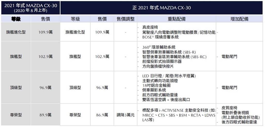 正2021年式MAZDA CX-30重點配備與售價比較表