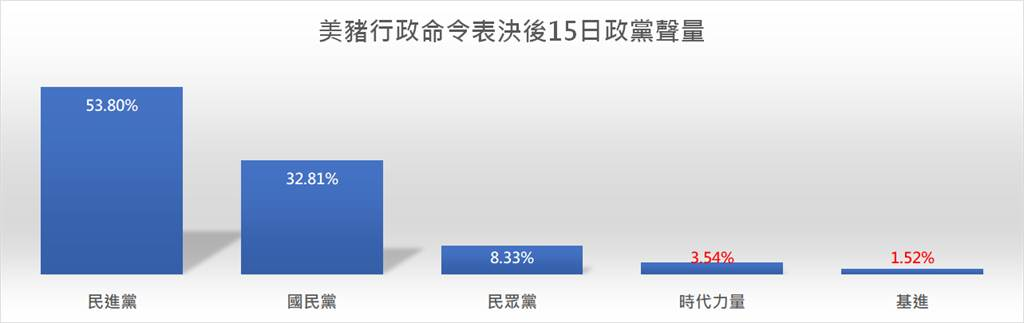 萊豬2021開放後 5大政黨最新「民調」出爐。(圖/翻攝自 臉書粉專 聲量看政治)