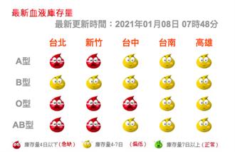 全台血庫亮紅燈 新竹台北缺很大 血液基金會籲踴躍捐血