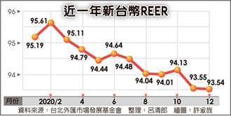 央行阻升見效 12月台幣REER創新低