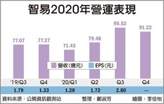 智易曾釗鵬:樂看2021上半年