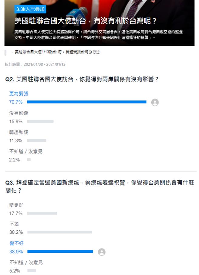 美國駐聯大使13日將來台,Yahoo網路投票。(圖/翻攝自 YAHOO投票網站)