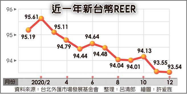 近一年新台幣REER