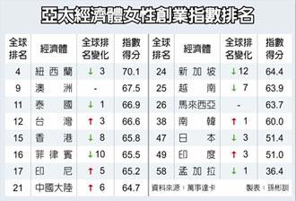台灣女性創業力 全球第12名