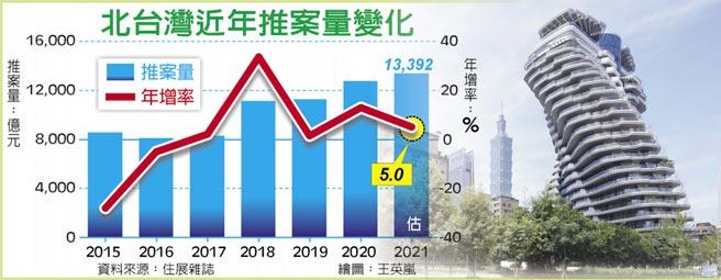 北台灣近年推案量變化