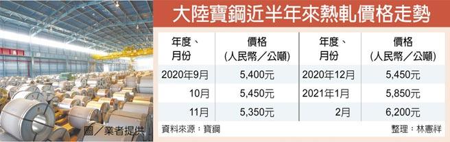 大陸寶鋼近半年來熱軋價格走勢
