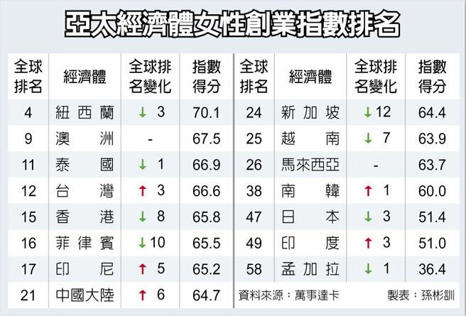 亞太經濟體女性創業指數排名