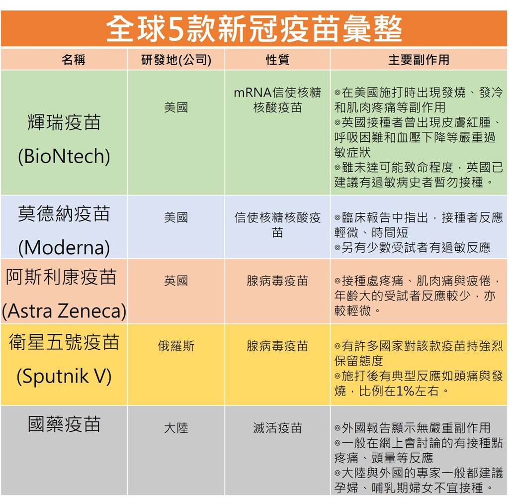 全球5款新冠疫苗彙整。(中時新聞網製表)