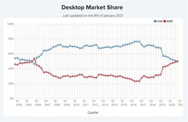 AMD處理器在桌上型電腦已經超過5成領先Intel。(圖/Passmark)