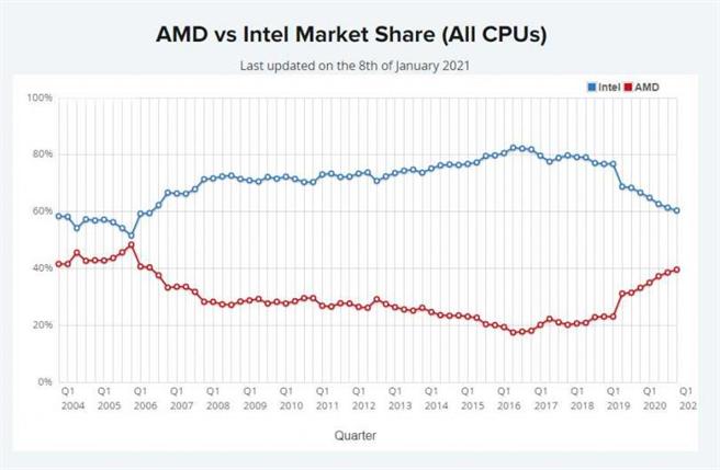 整體個人電腦市場綜合評比仍是Intel以超過6成比例領先AMD。(圖/Passmark)
