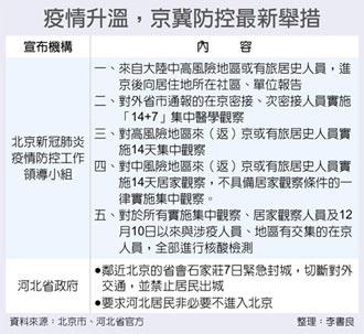 河北擴大封城 北京市拉高警戒