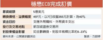 穩懋ECB訂價497元 溢價4成