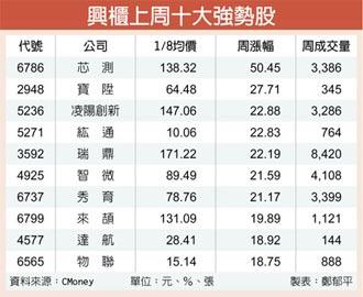 芯測年營收飆258% 單周漲幅5成