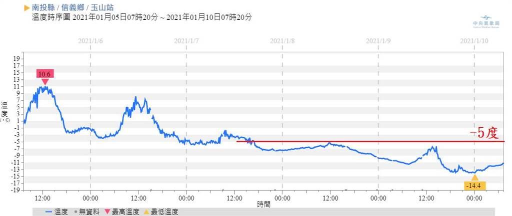 玉山站在今天凌晨出現-14.4度。(翻攝自 鄭明典臉書)
