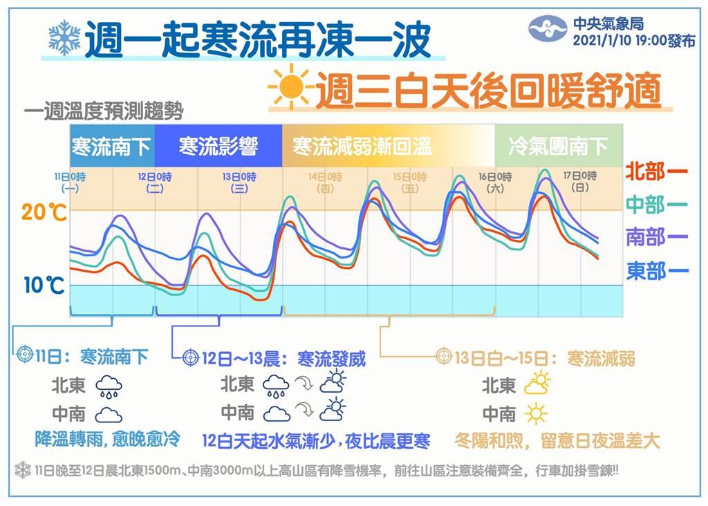 氣象局預估,周一起寒流再凍一波。(圖擷自氣象局粉專)